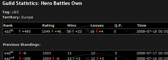File:Hero Battles Own +46 rating.png