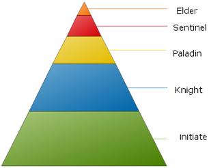 Chart About Pyramid Charts 01