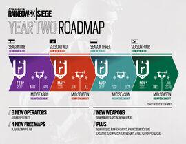 Year 2 roadmap