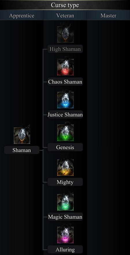 Curse Type Class Tree