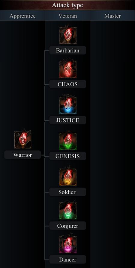 Attack Type Class Tree