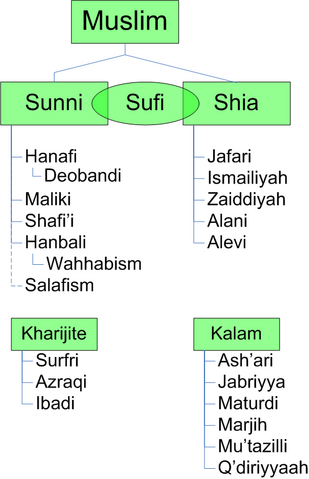 File:Divisions of Islam.png