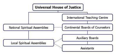 Present-bahai-administration