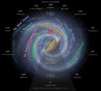 Milky Way Arms map