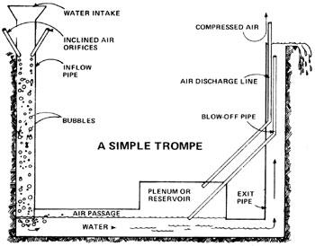 File:Trompe compressor harness-hydro.jpg