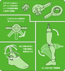 Revoltech Diagram
