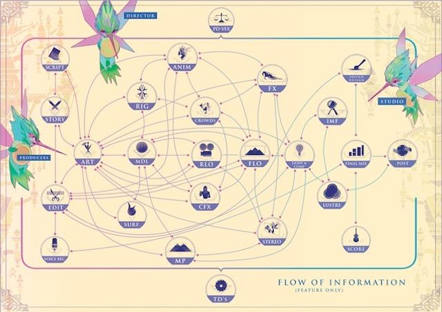 File:Flow of Information.jpg