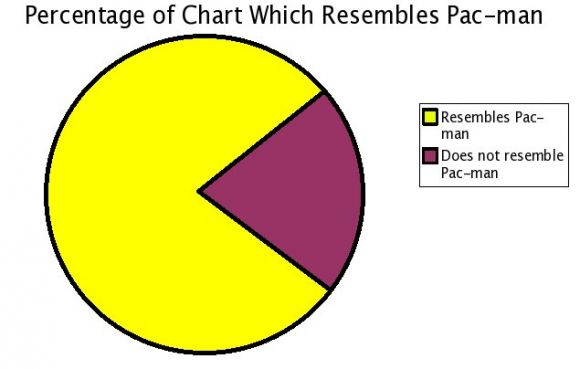 File:Pac man pie chart Dumb graphs-s635x404-48172-580.jpg
