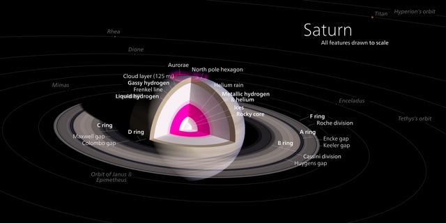 File:Saturn Diagram.png