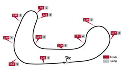 Driving recommendations Brands Hatch Indy