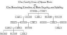 Blain family tree