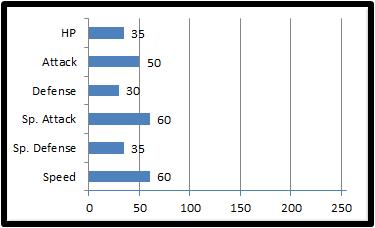 Base stats vicimp