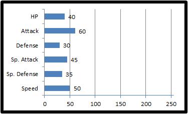 Base stats serbat