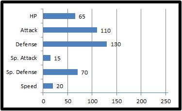 Base stats bouljaw