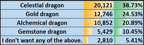 Data to the Players dragon poll