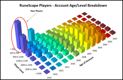 RuneScape Players Account Age and Level Breakdown