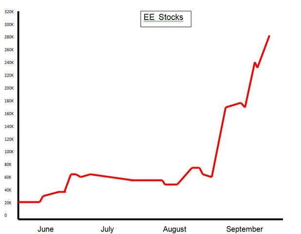 File:EE Stocks june-september.JPG