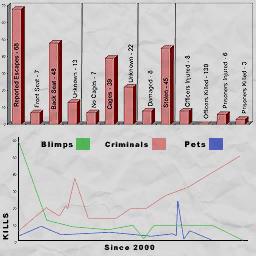 Blimps Criminals Pets graph textures for the Police Headquarters
