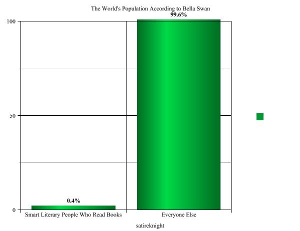File:The world's population according to bella swan.jpg
