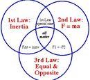 Νόμοι Kepler