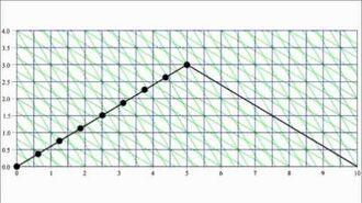 Relativity 5a - twin paradox