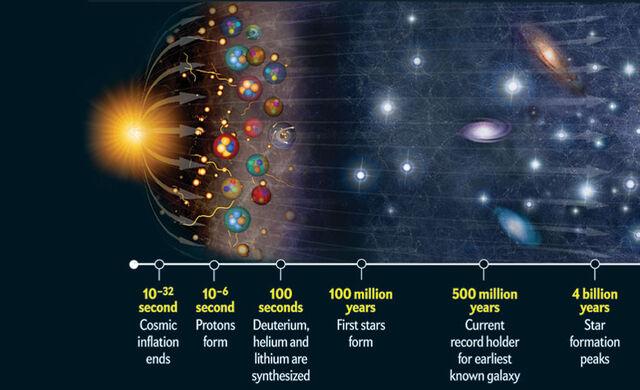 File:Illustrated Big Bang theory.jpg