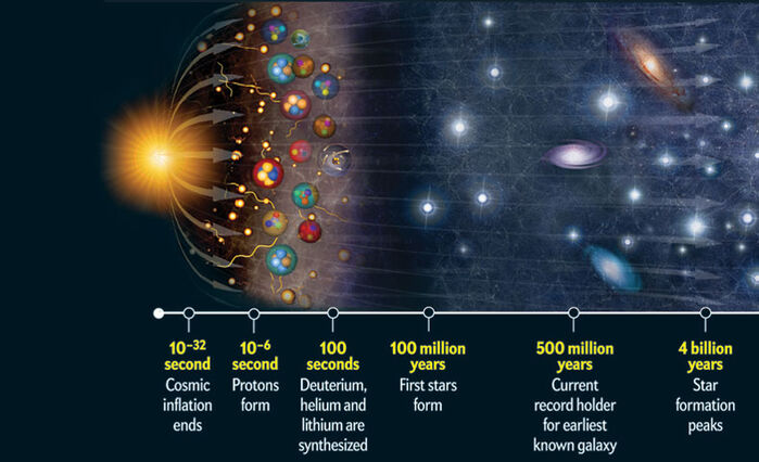 Illustrated Big Bang theory