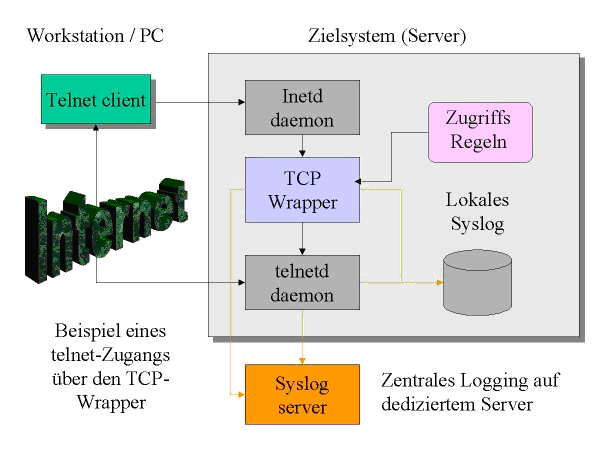 Tcp wrapper overview