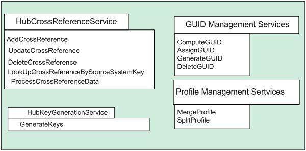 Identification Management SAD wiki 04 600