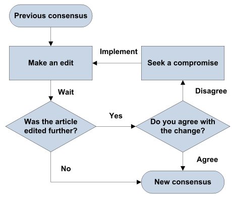 File:Consensus Flowchart.png