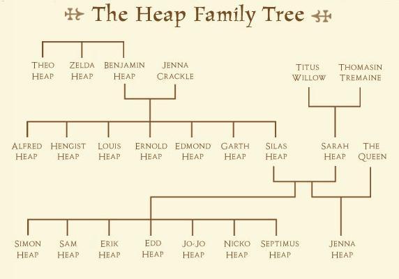 Familytree (1)d