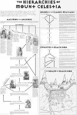Hierarchies of Celestia.jpg