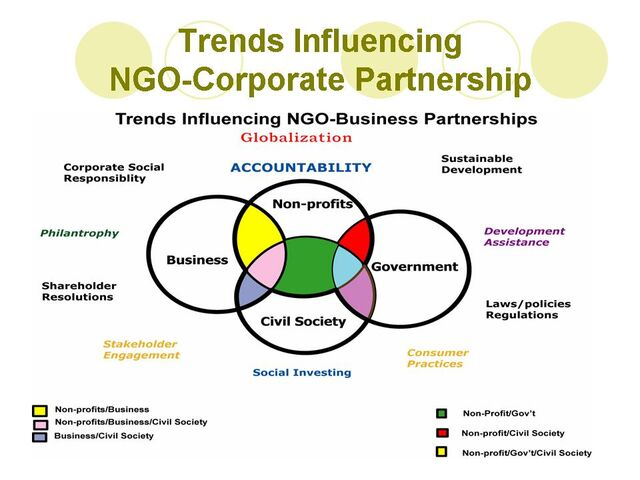 File:Trends Influencing NGO-Corporate Partnership.jpg