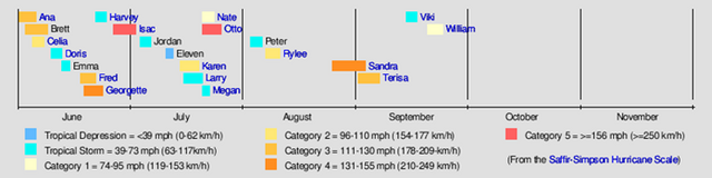 File:2011 Hurricane season summary.png