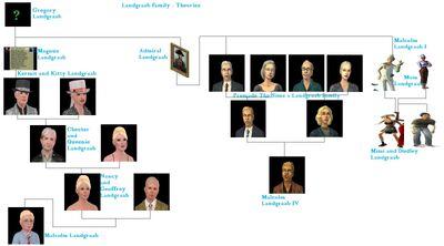 Landgraab family - Theories
