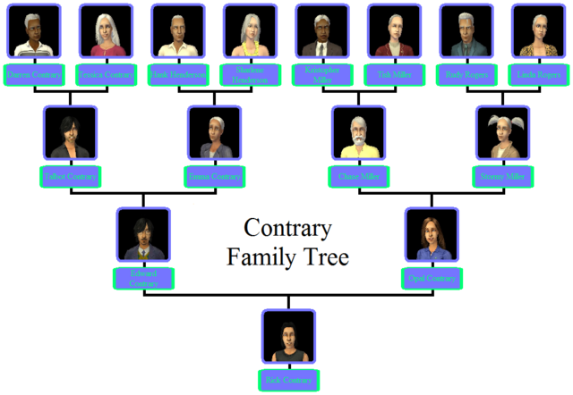 File:Contrary Family Tree.png