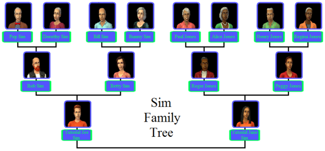 File:Sim Family Tree.png