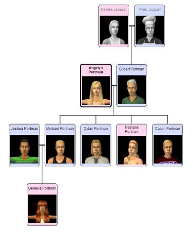 File:Portmanfamilytree.png
