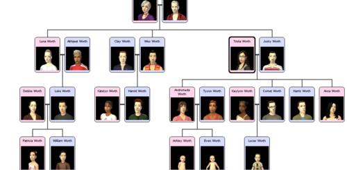 Worth family tree