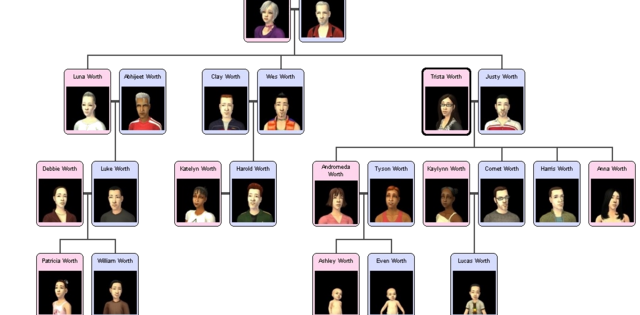File:Worth family tree.png