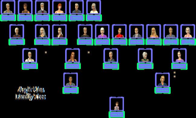 Aspir-Una Family Tree