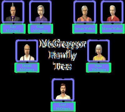 McGreggor Family Tree