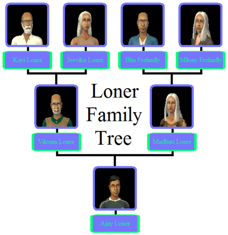 File:Loner Family Tree.png