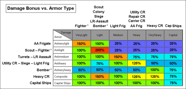 File:Sins of a Solar Empire damage chart1.png