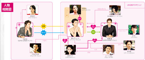 Japanese diagram live-action