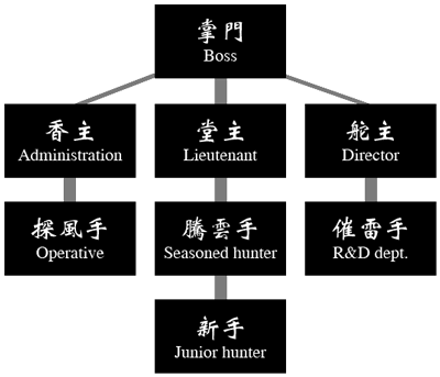 File:IC hierarchy.png