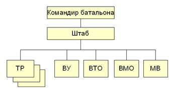 File:Batalion TB RF.png