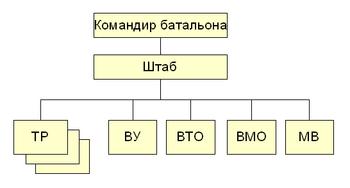 Batalion TB RF