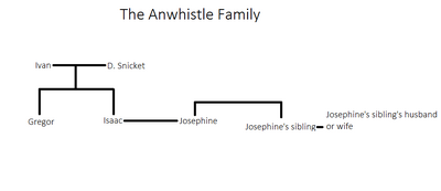 The Anwhistle Family