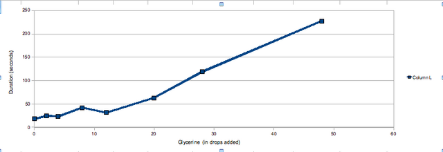 File:0622 glycerine duration chart.png